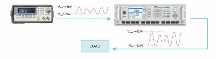 amplifier mode ac power source
