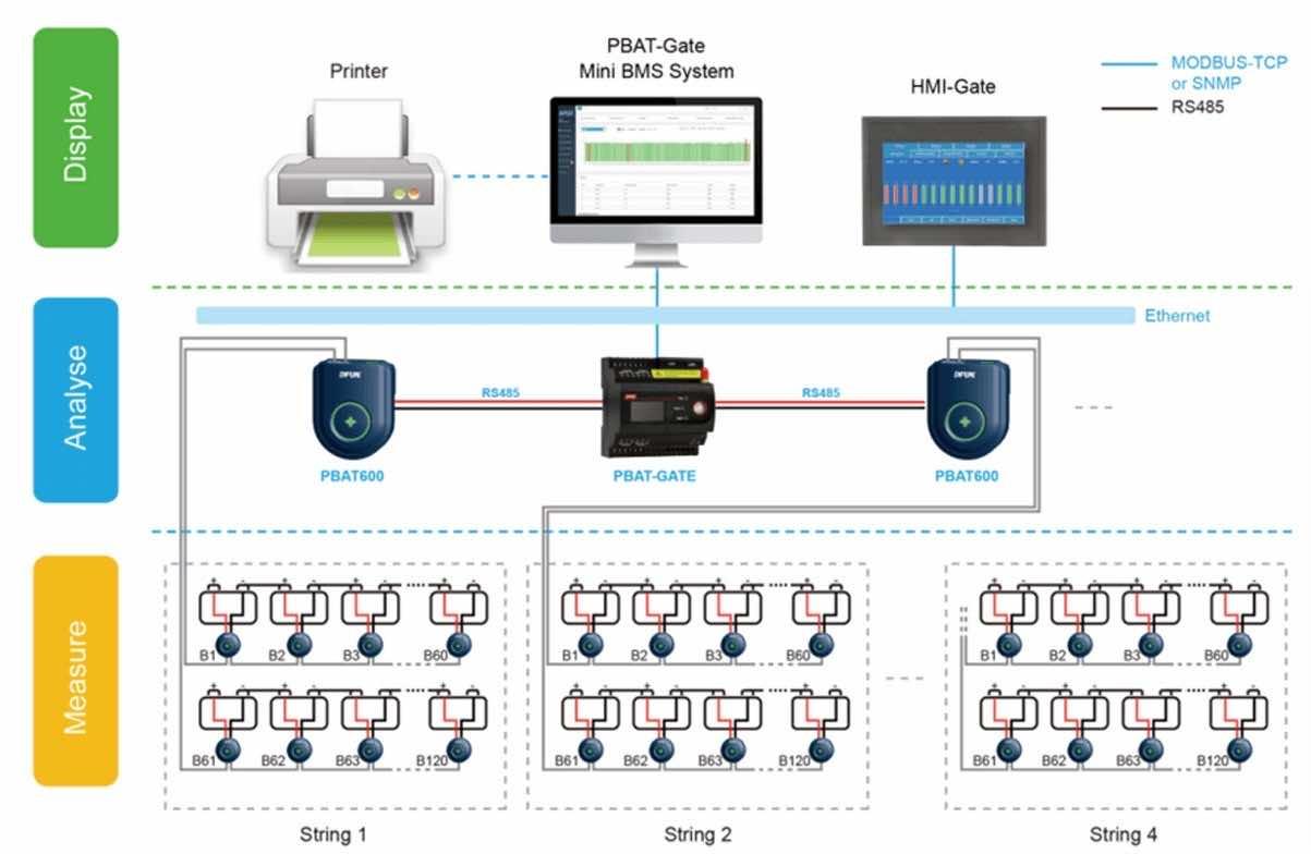 Lead Acid Battery Monitoring PBAT-Gate Battery Monitoring System for UPS & Data Centre Applicatio
